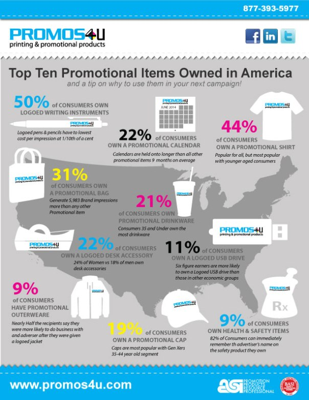 Top Ten Promotional Items Owned in America